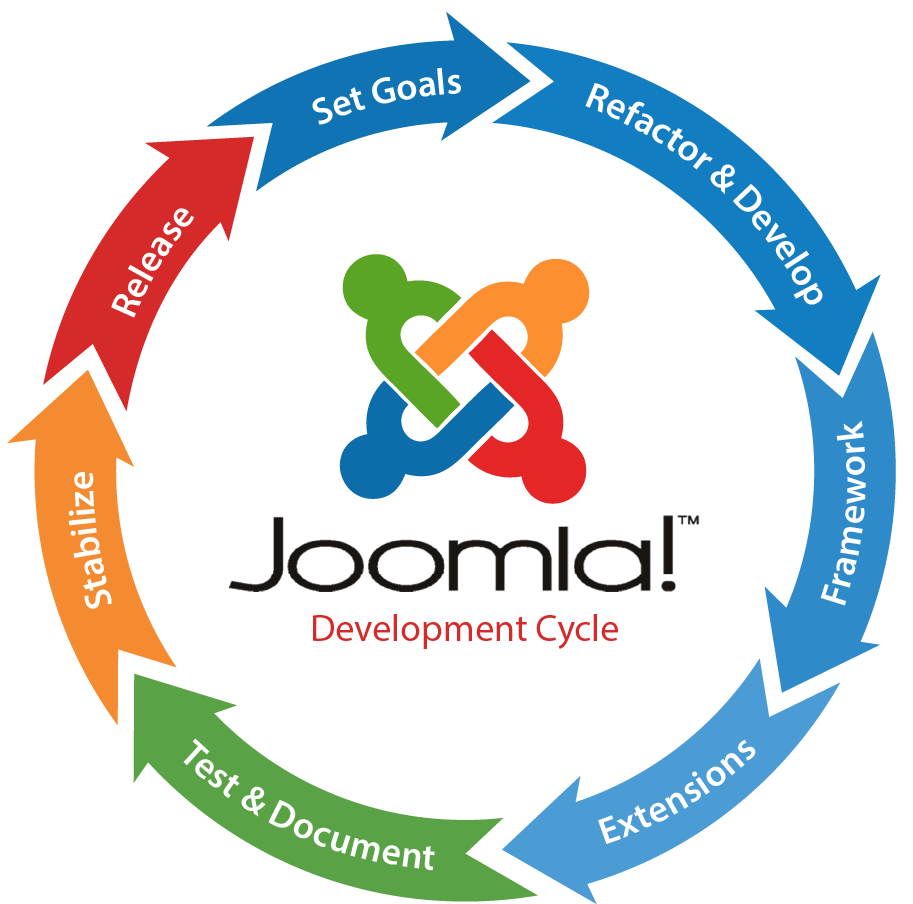 joomla development services in india