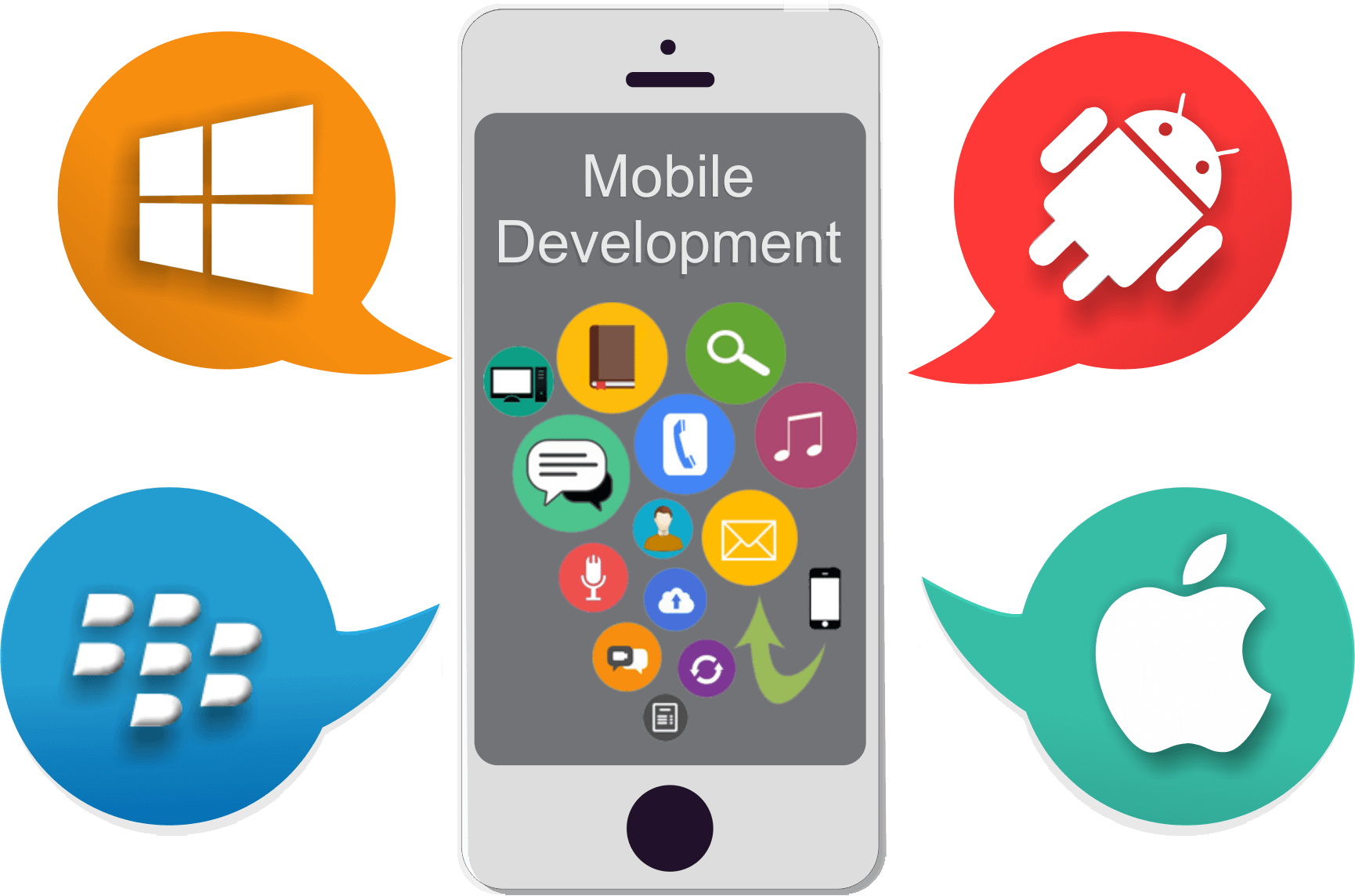 mobile app development, mobile app development company, mobile app development in india