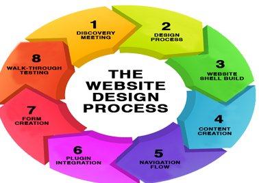 web design India
