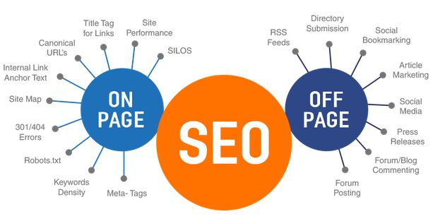 Factors That Impact SEO